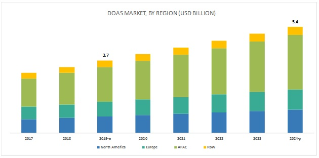 Dedicated Outdoor Air System Market