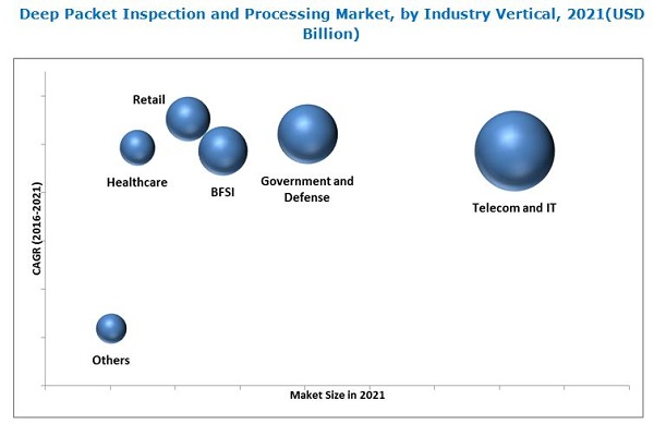 Deep Packet Inspection and Processing Market