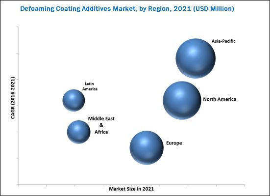 Defoaming Coating Additives Market