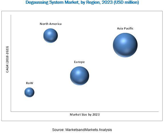 Degaussing System Market