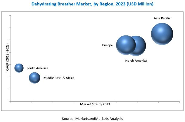 Dehydrating Breather Market