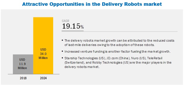 Delivery Robots Market Size, Growth, Trend and Forecast to