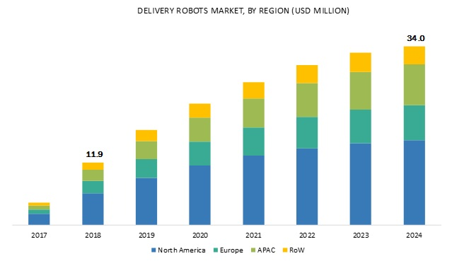 Delivery Robots Market