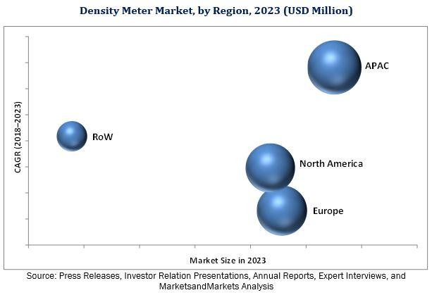 Density Meter Market