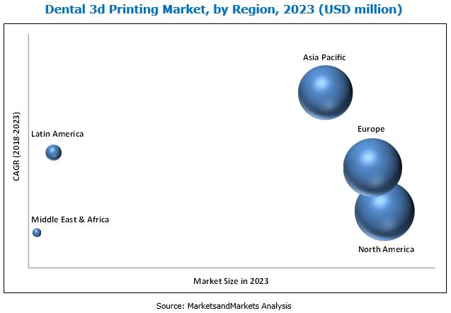 Dental 3D Printing Market