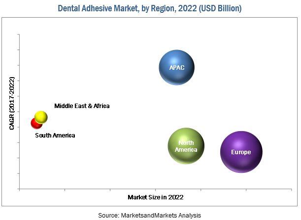 Dental Adhesive Market