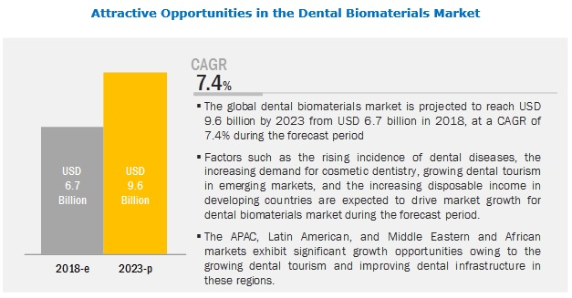 Dental Biomaterials Market by Type and Application - 2023 | MarketsandMarkets