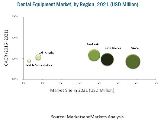 Dental Equipment Market