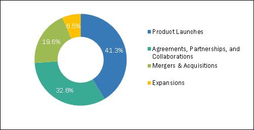 Key Strategy Adopted by the Major Players in Dental Implants and Prosthetics Market
