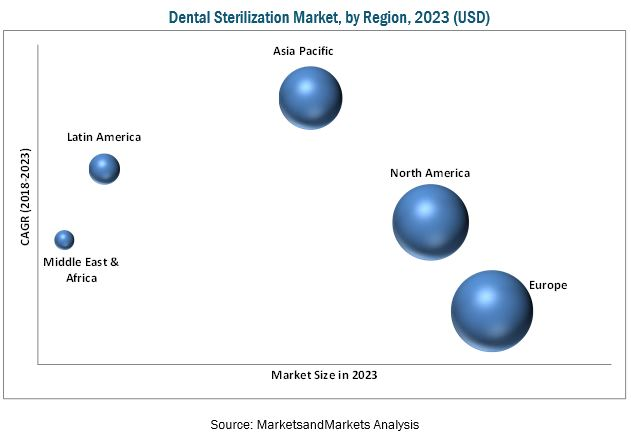 Dental Sterilization Market