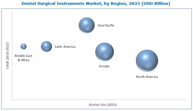 Dental Surgical Instruments Market