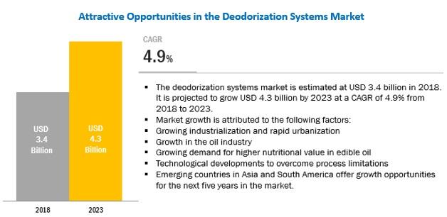 Deodorization Systems Market
