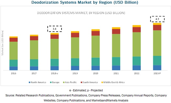 Deodorization Systems Market