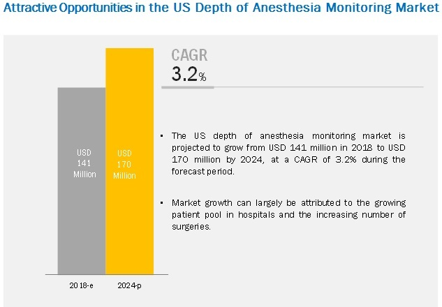 Depth of Anesthesia Monitoring Market