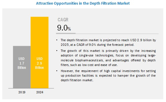 Depth Filtration Market