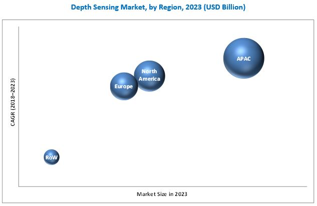Depth Sensing Market