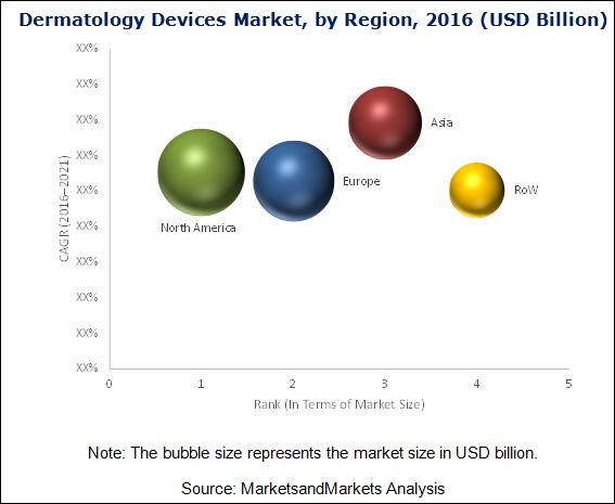 Dermatology Devices Market