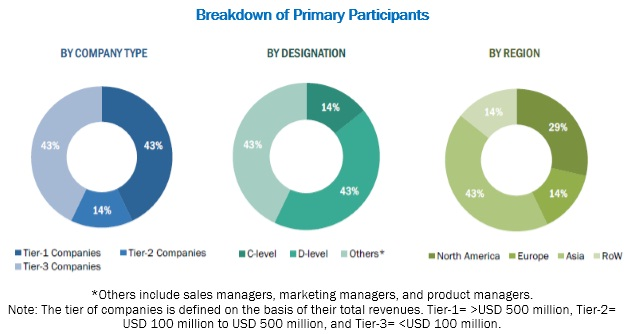 Dermatology Devices Market - Breakdown of Primary Participients