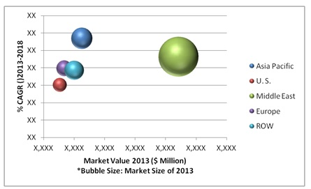 Water Desalination Equipment Market