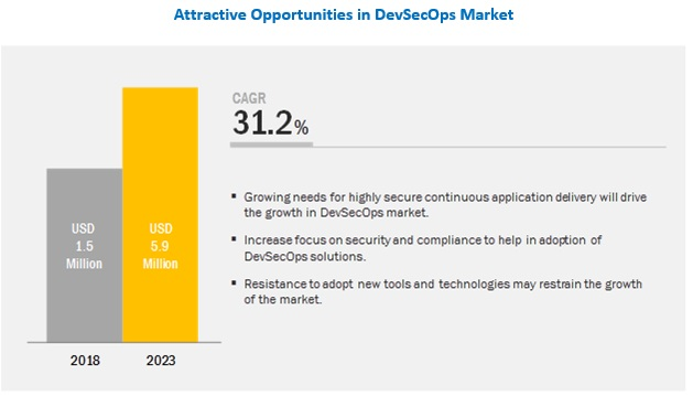 DevSecOps Market by Solution & Services - 2023