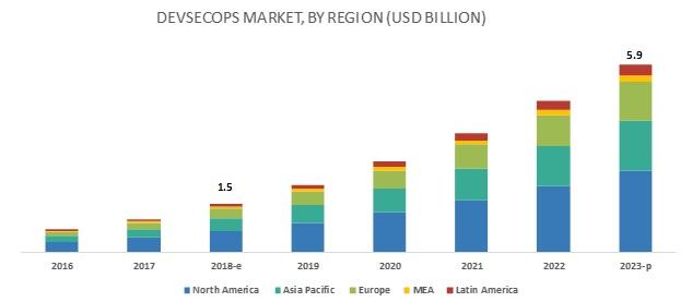 DevSecOps Market
