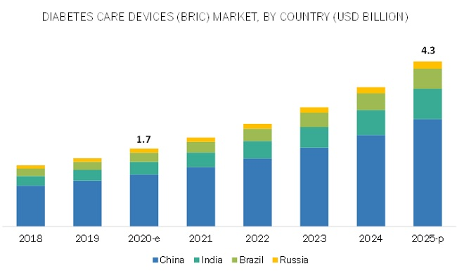 Diabetes Care Devices Market by Region