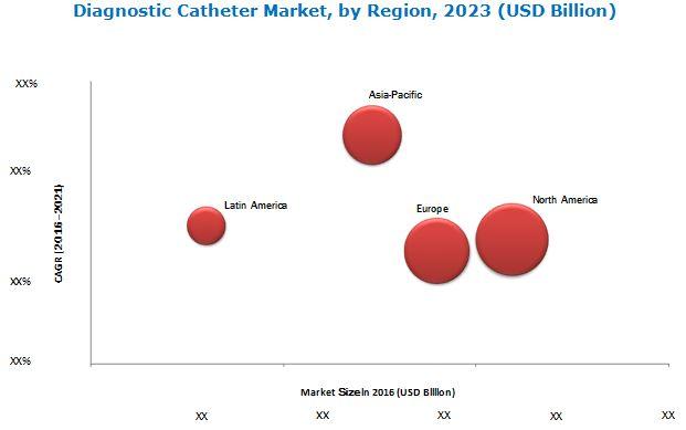 Diagnostic Catheter Market