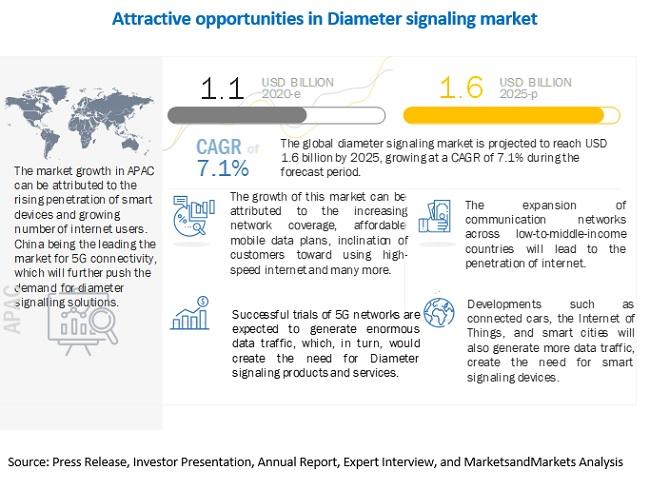 Diameter Signaling Market