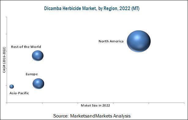 Dicamba Herbicide Market