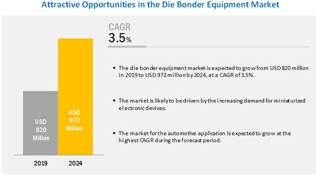 Die Bonder Equipment Market