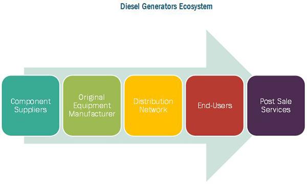 Diesel Generators Market | Size, Share, Growth, Forecast - 2020