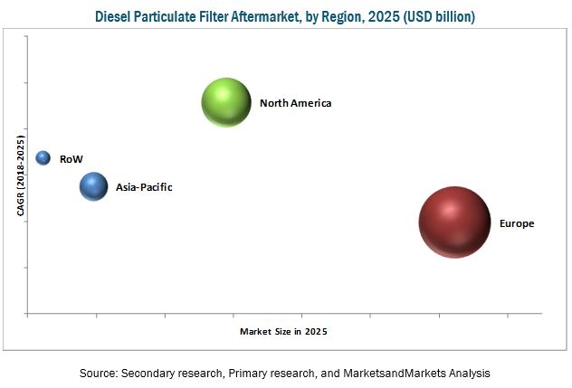 Diesel Particulate Filter Market for On-Highway Vehicle