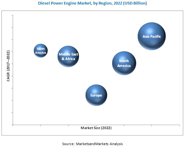 Diesel Power Engine Market