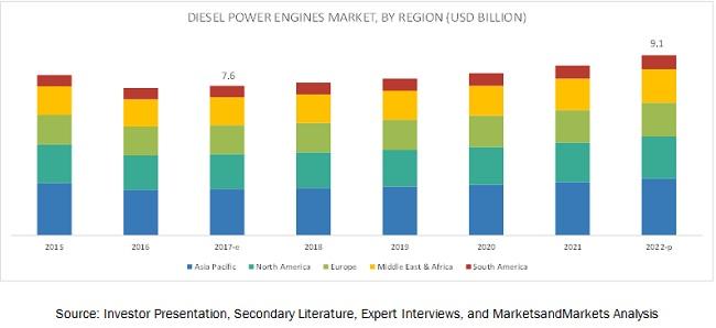 Diesel Power Engine Market
