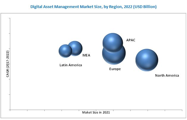 Digital Asset Management Market
