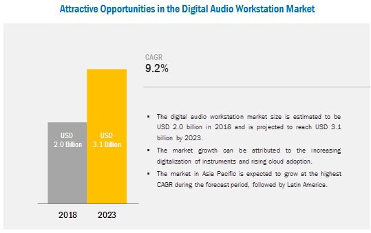 Digital Audio Workstation Market by Software, Services, & Type (Editing, Mixing, Recording) - 2023| MarketsandMarkets