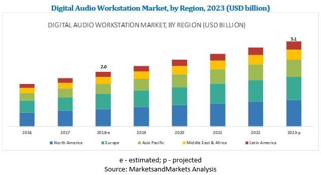 Digital Audio Workstation Market