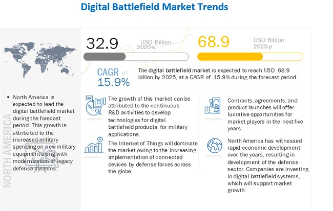 Digital Battlefield Market