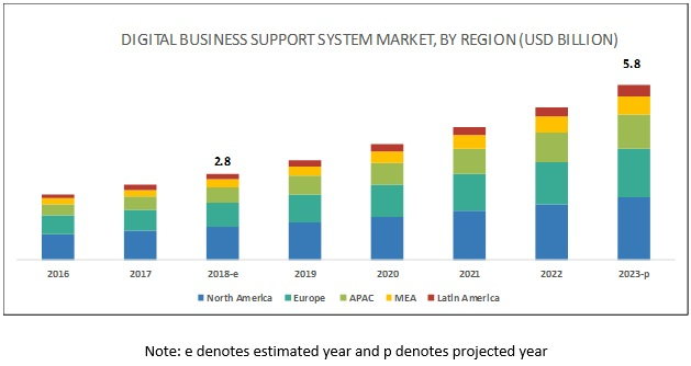 Digital Business Support System Market