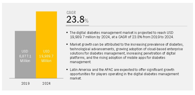 Digital Diabetes Management Market