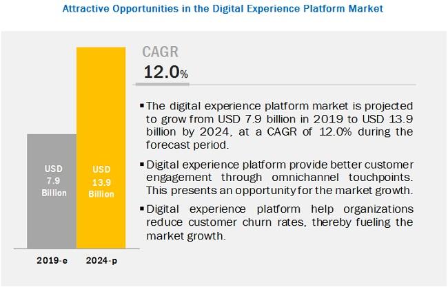 Digital Experience Platform Market
