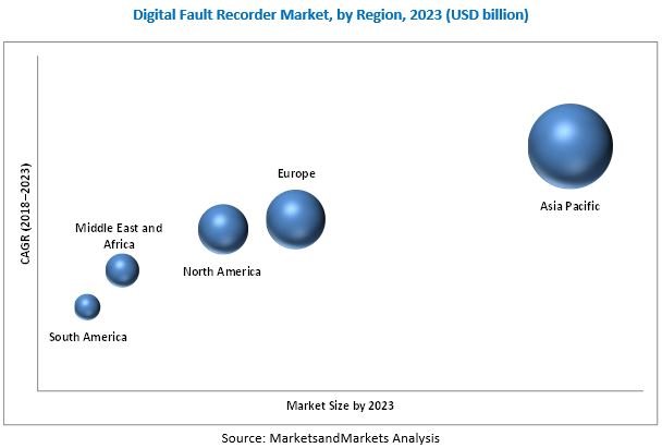 Digital Fault Recorder Market