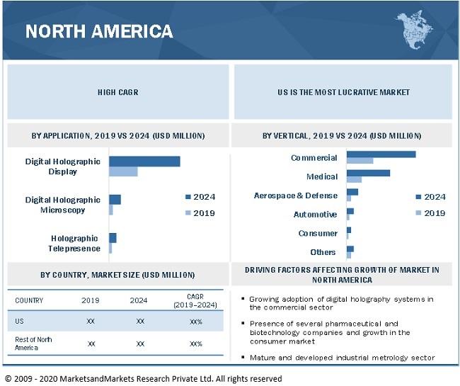 Digital Holography Market by Region