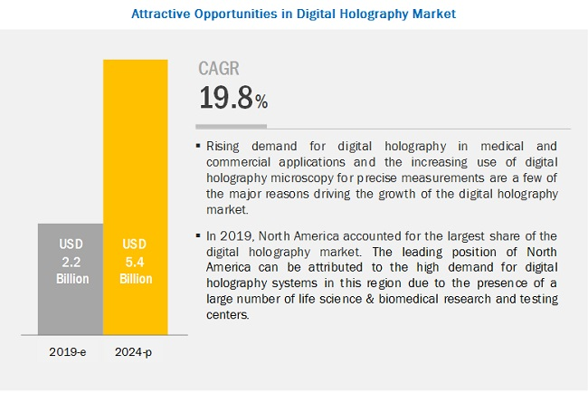 Digital Holography Market