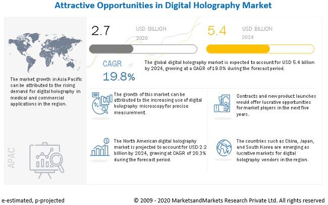 Digital Holography Market