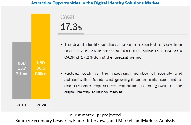 Digital Identity Solutions Market