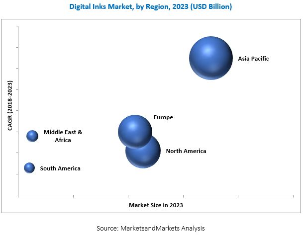 Digital Inks Market