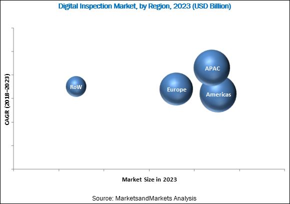 Digital Inspection Market
