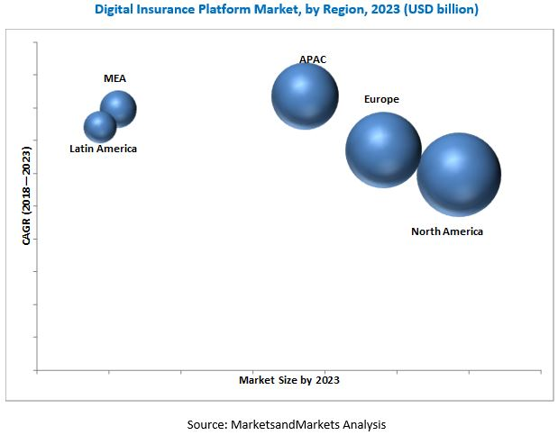 Digital Insurance Platform Market