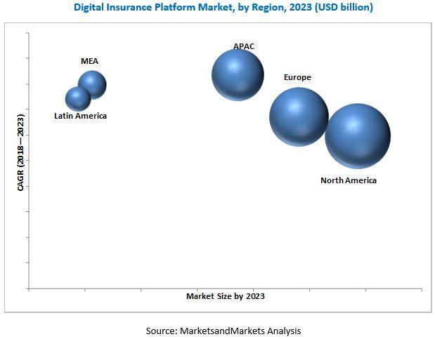 Digital Insurance Platform Market